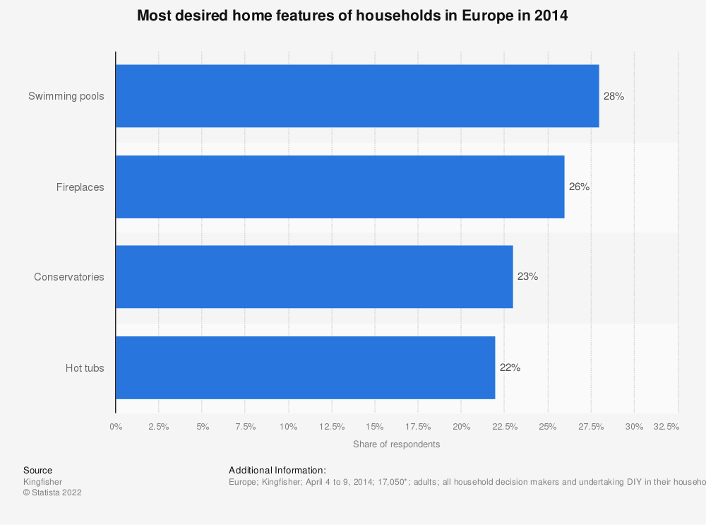 Statistic: Most desired home features of households in Europe in 2014 | Statista