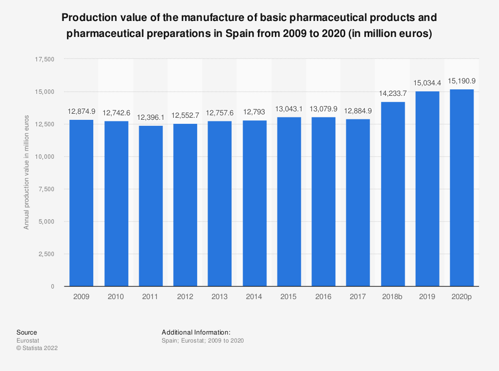 Statistic: Production value of the manufacture of basic pharmaceutical products and pharmaceutical preparations in Spain from 2008 to 2017 (in million euros) | Statista