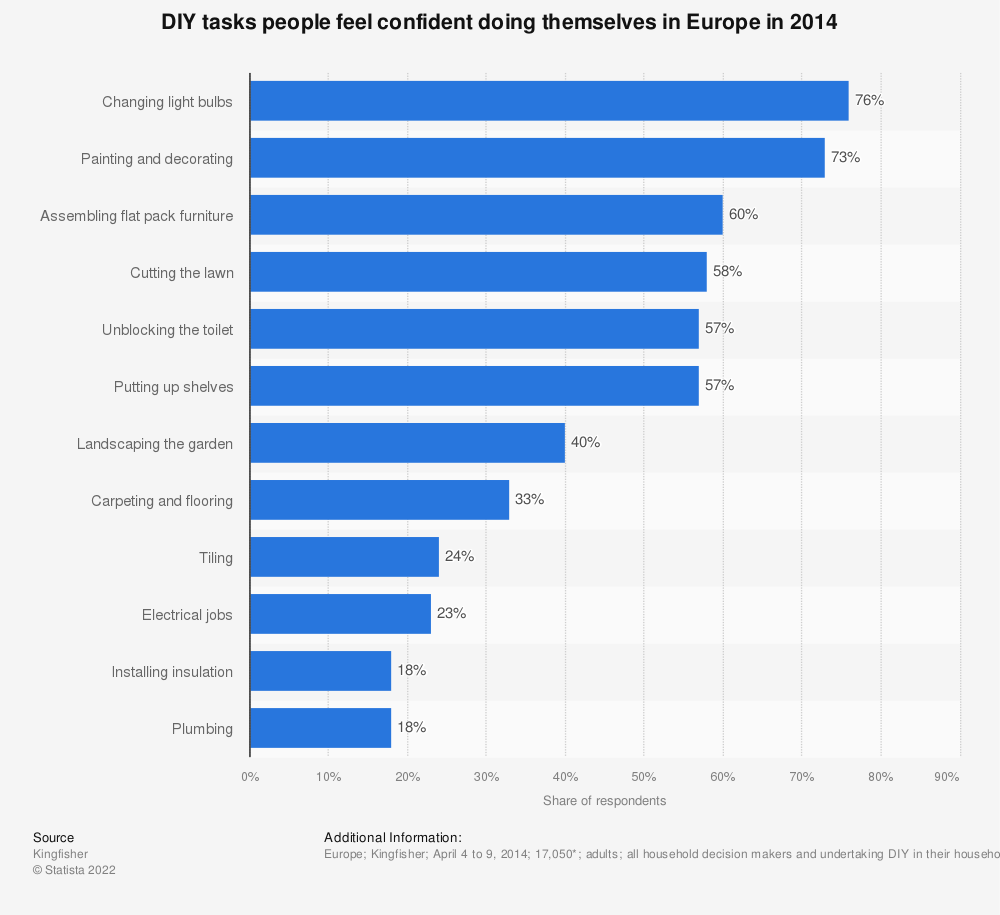 Statistic: DIY tasks people feel confident doing themselves in Europe in 2014 | Statista