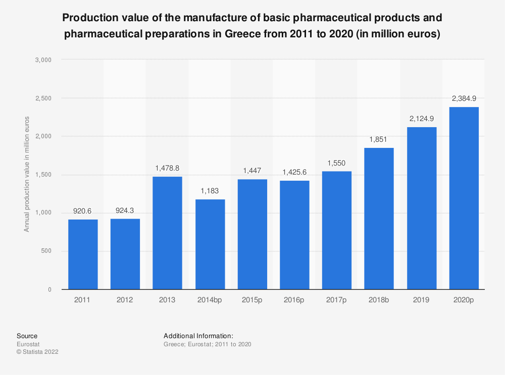 Statistic: Production value of the manufacture of basic pharmaceutical products and pharmaceutical preparations in Greece from 2008 to 2016 (in million euros) | Statista