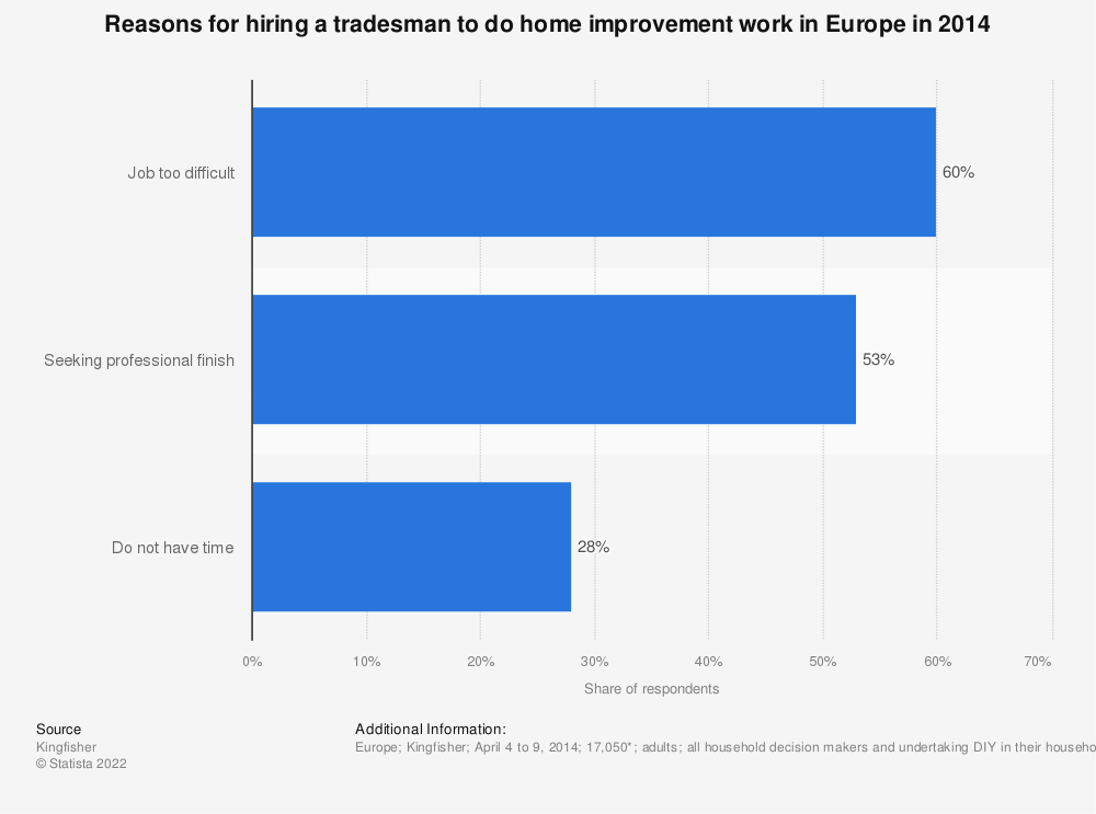 Statistic: Reasons for hiring a tradesman to do home improvement work in Europe in 2014 | Statista