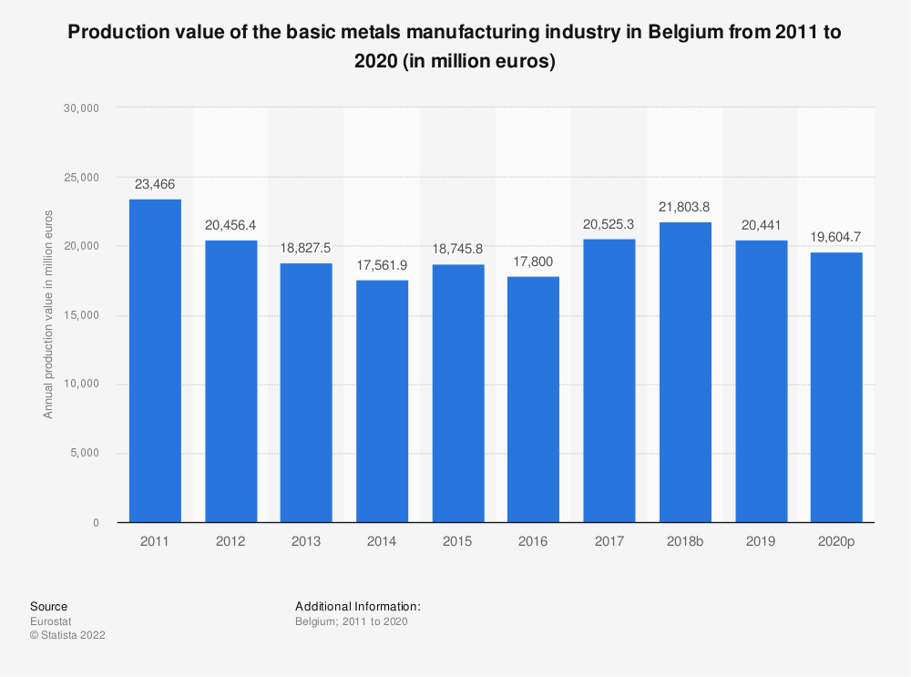 Statistic: Production value of the basic metals manufacturing industry in Belgium from 2008 to 2017 (in million euros) | Statista