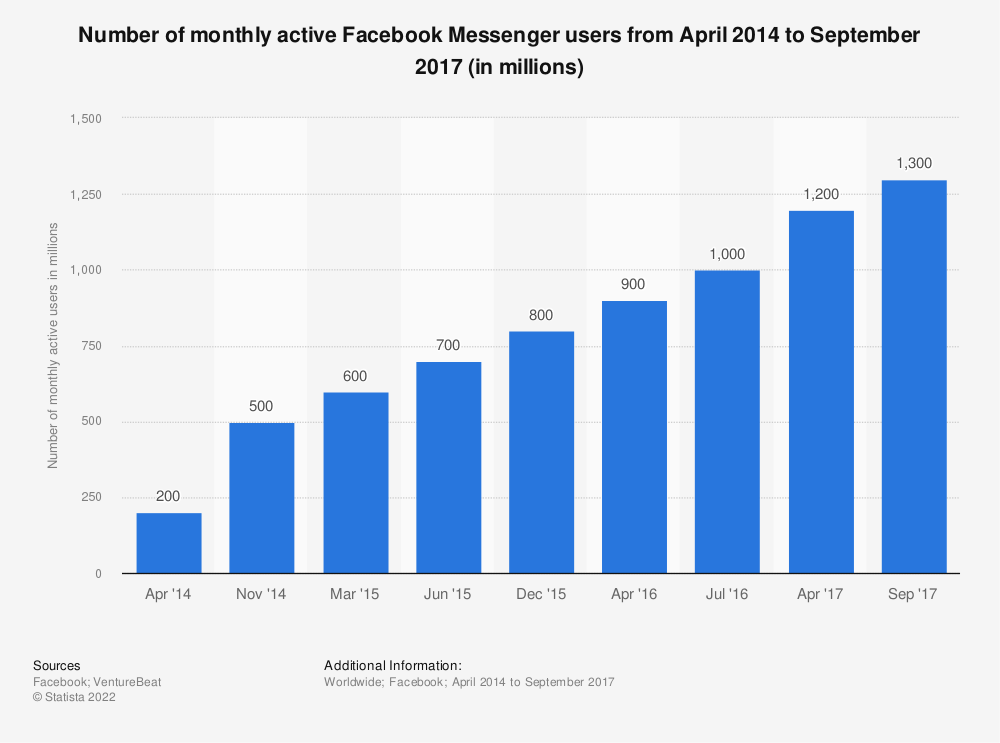 Statistic: Number of monthly active Facebook Messenger users from April 2014 to September 2017 (in millions) | Statista