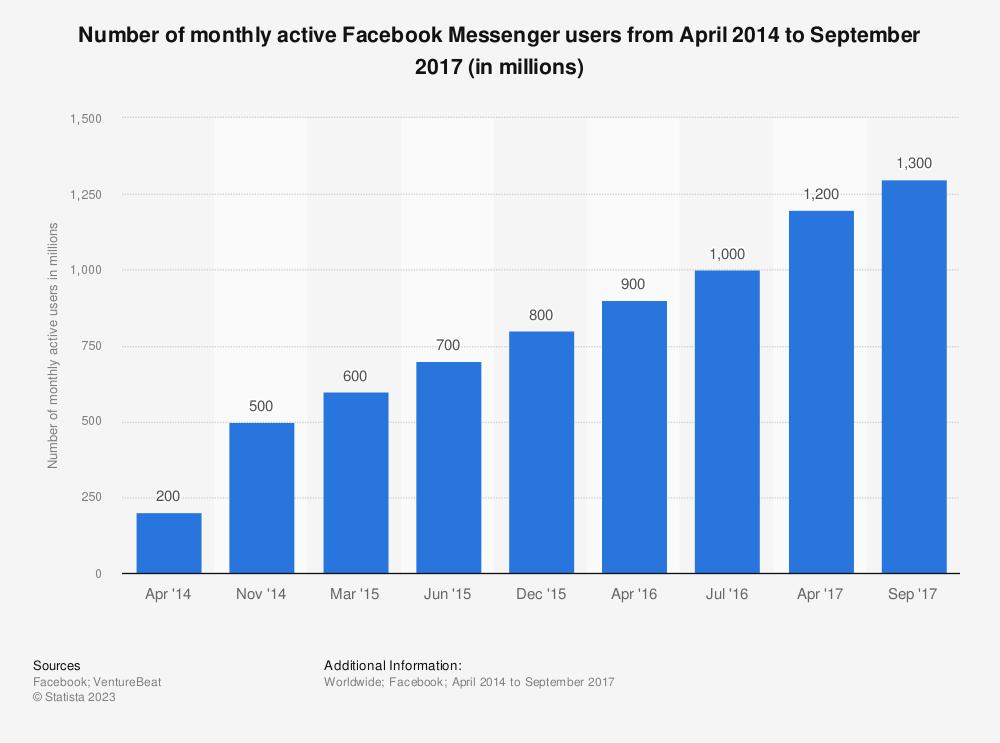facebook member count