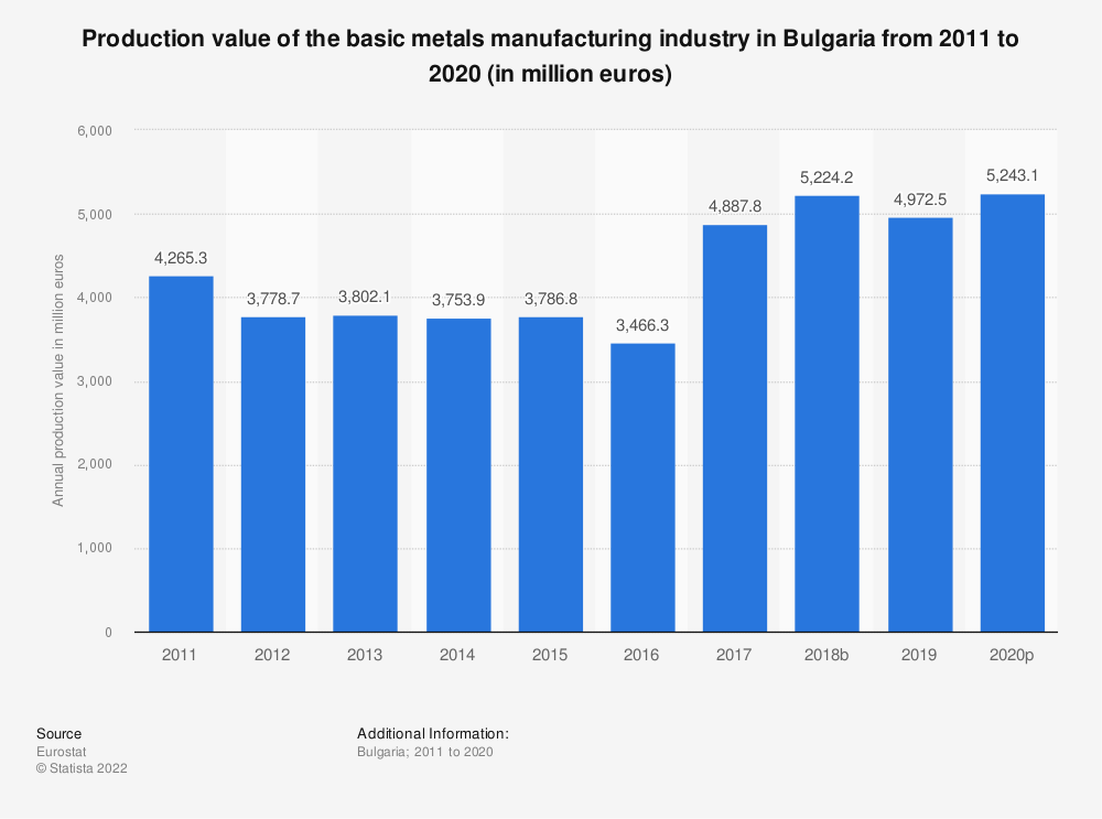 Statistic: Production value of the basic metals manufacturing industry in Bulgaria from 2008 to 2017 (in million euros)   Statista