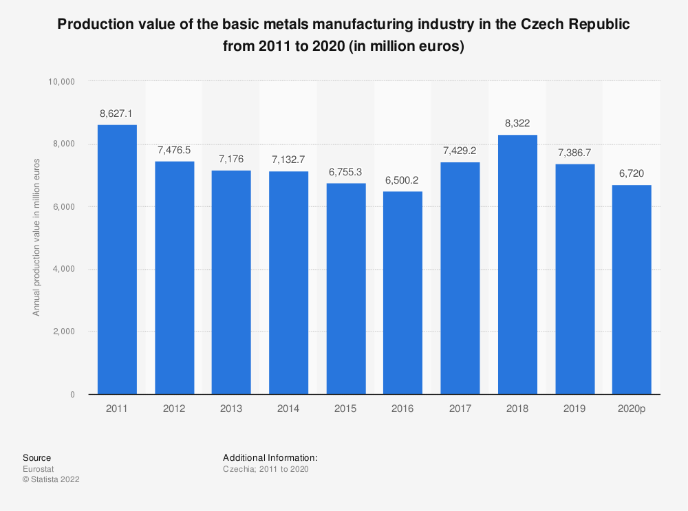 Statistic: Production value of the basic metals manufacturing industry in the Czech Republic from 2008 to 2014 (in million euros) | Statista