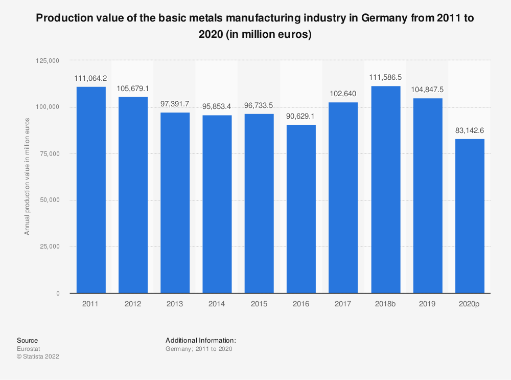 Statistic: Production value of the basic metals manufacturing industry in Germany from 2008 to 2017 (in million euros) | Statista
