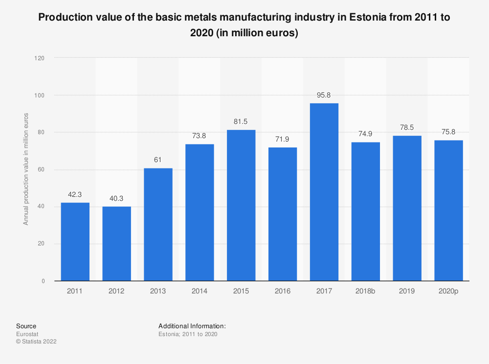 Statistic: Production value of the basic metals manufacturing industry in Estonia from 2008 to 2014 (in million euros) | Statista