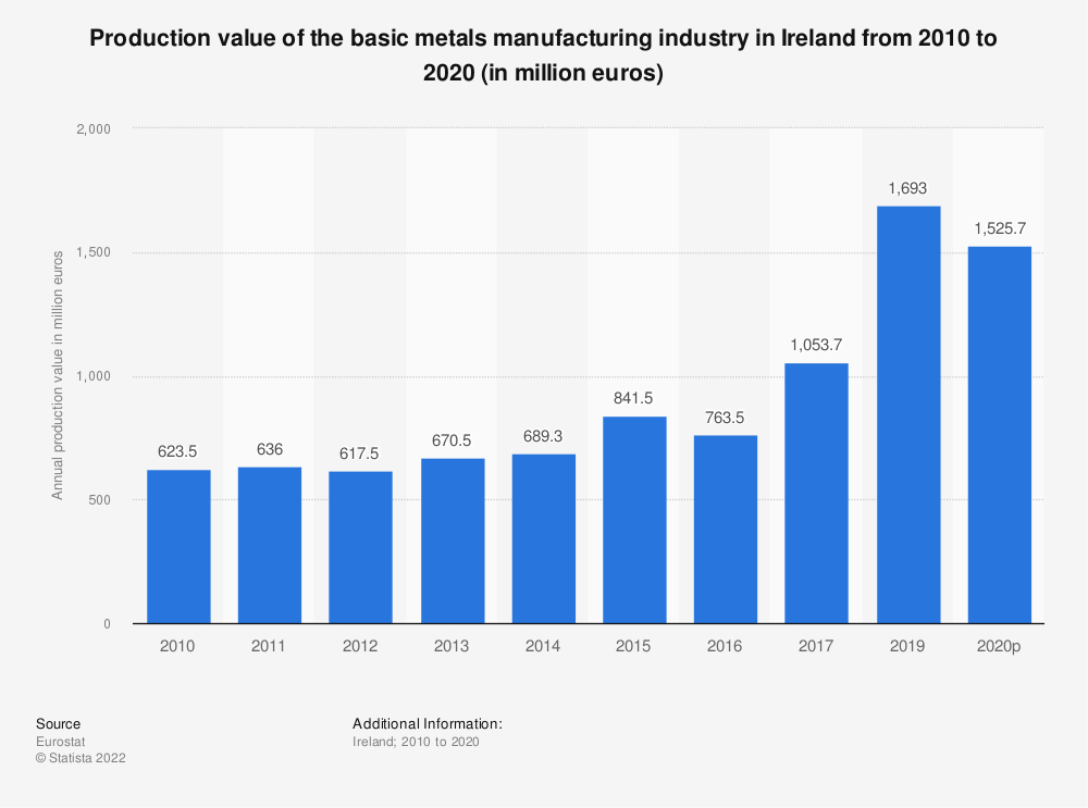 Statistic: Production value of the basic metals manufacturing industry in Ireland from 2008 to 2017 (in million euros) | Statista