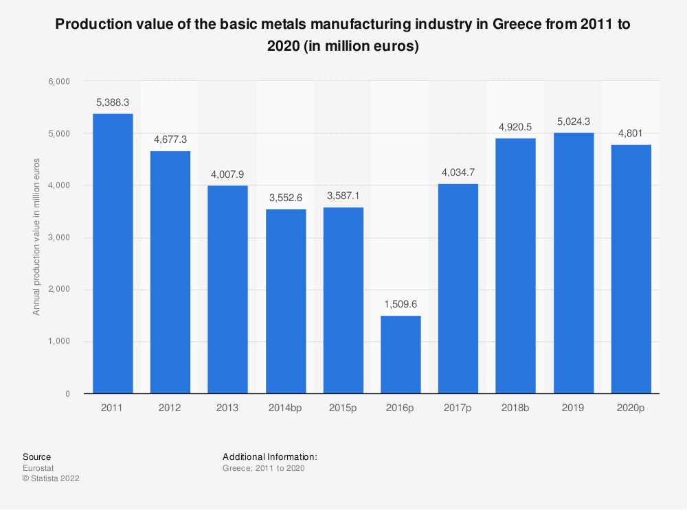 Statistic: Production value of the basic metals manufacturing industry in Greece from 2008 to 2017 (in million euros) | Statista