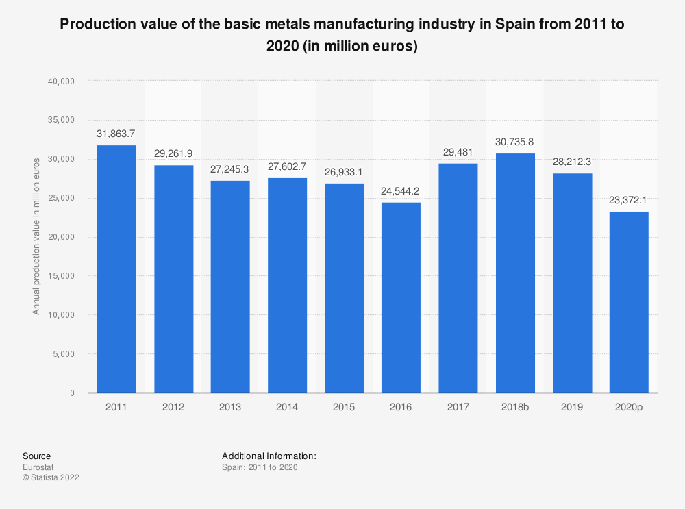 Statistic: Production value of the basic metals manufacturing industry in Spain from 2008 to 2014 (in million euros) | Statista