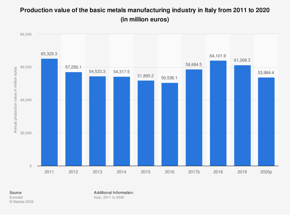 Statistic: Production value of the basic metals manufacturing industry in Italy from 2008 to 2017 (in million euros) | Statista