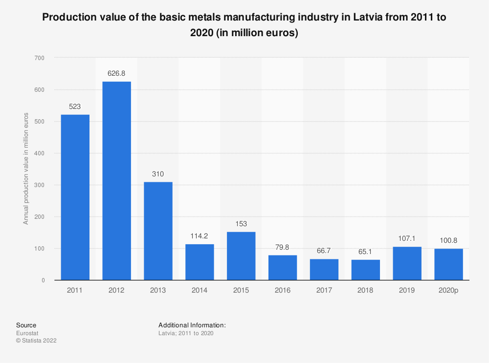 Statistic: Production value of the basic metals manufacturing industry in Latvia from 2008 to 2017 (in million euros) | Statista