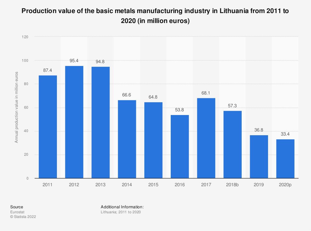 Statistic: Production value of the basic metals manufacturing industry in Lithuania from 2008 to 2017 (in million euros) | Statista