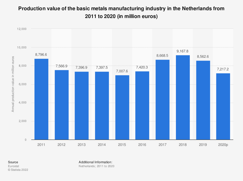 Statistic: Production value of the basic metals manufacturing industry in the Netherlands from 2008 to 2014 (in million euros) | Statista