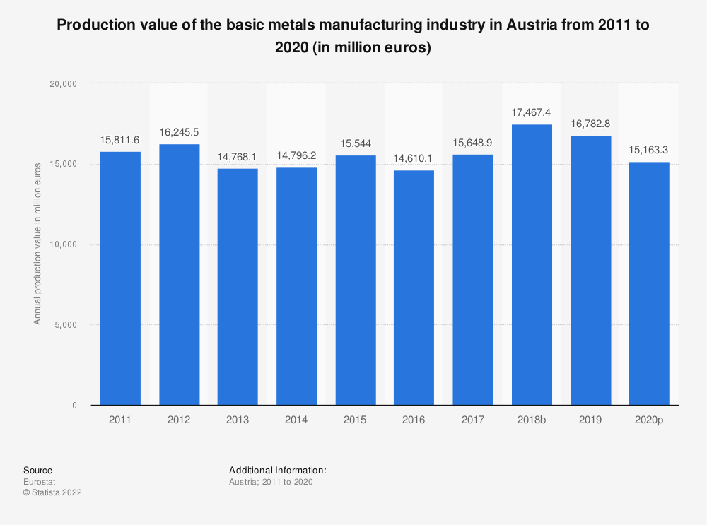Statistic: Production value of the basic metals manufacturing industry in Austria from 2008 to 2014 (in million euros) | Statista