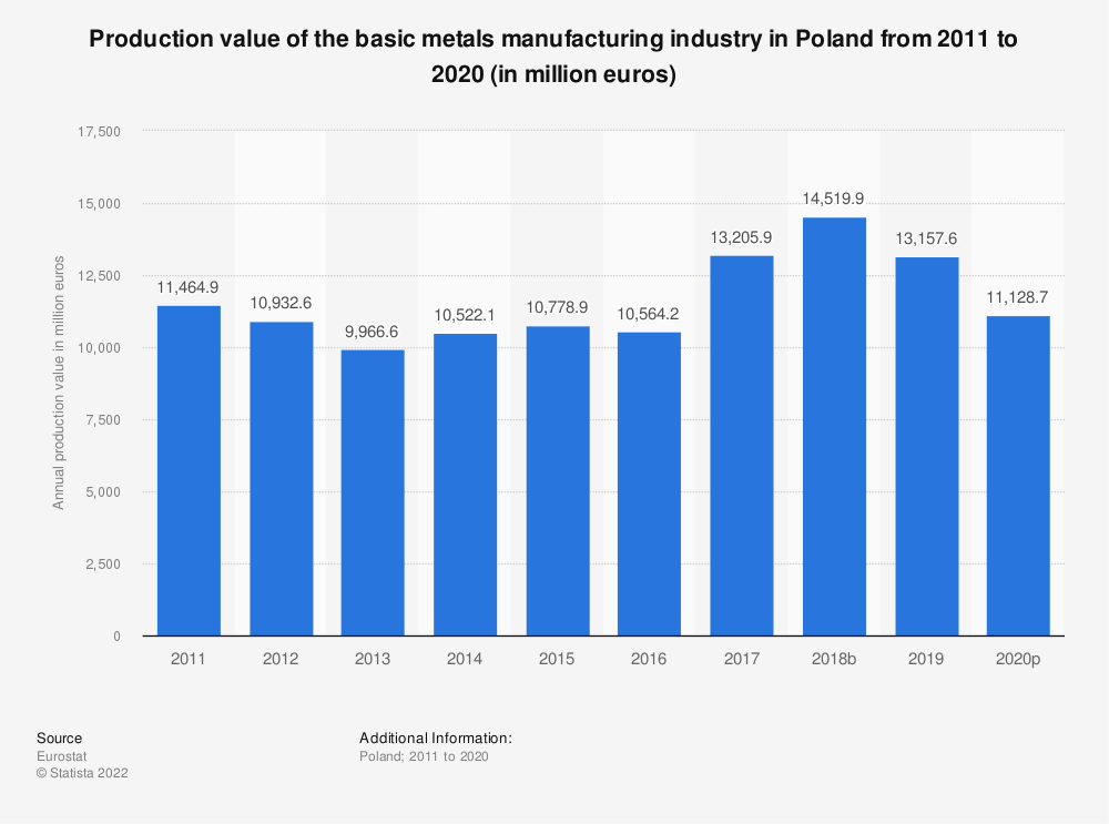 Statistic: Production value of the basic metals manufacturing industry in Poland from 2008 to 2017 (in million euros) | Statista