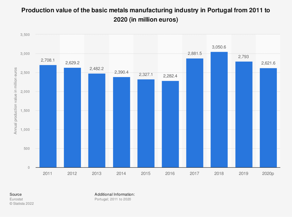 Statistic: Production value of the basic metals manufacturing industry in Portugal from 2008 to 2017 (in million euros) | Statista