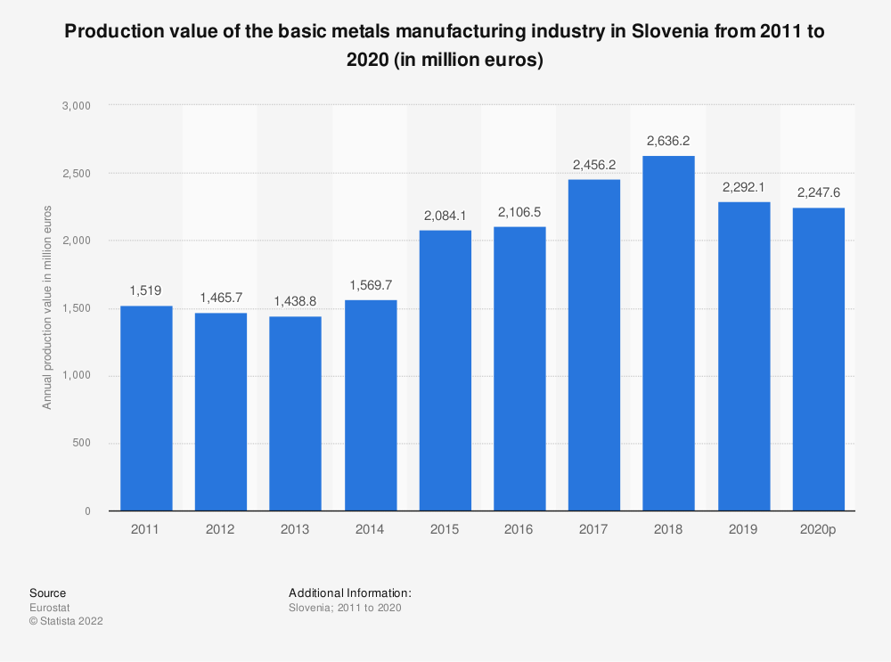 Statistic: Production value of the basic metals manufacturing industry in Slovenia from 2008 to 2017 (in million euros) | Statista