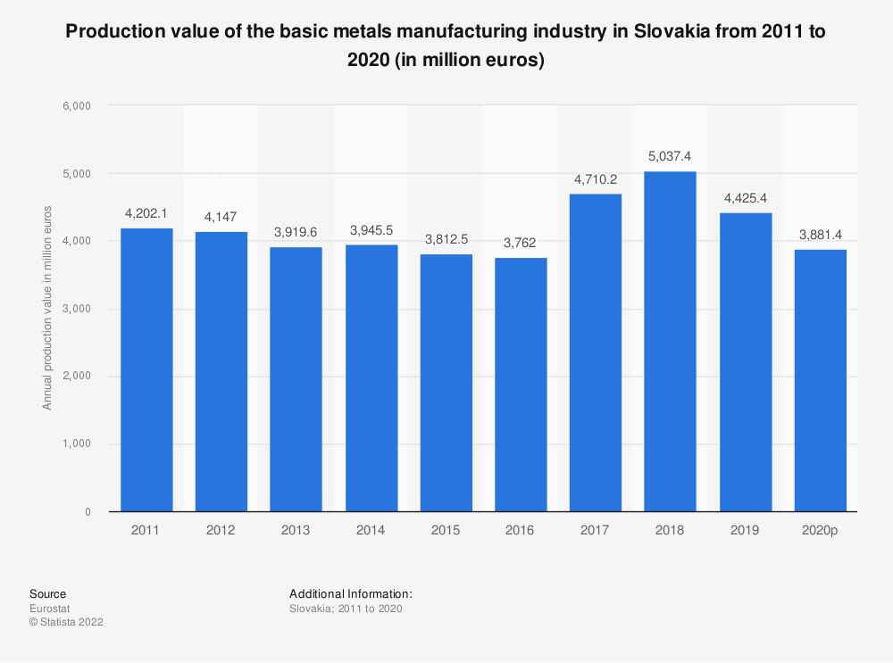 Statistic: Production value of the basic metals manufacturing industry in Slovakia from 2008 to 2014 (in million euros) | Statista