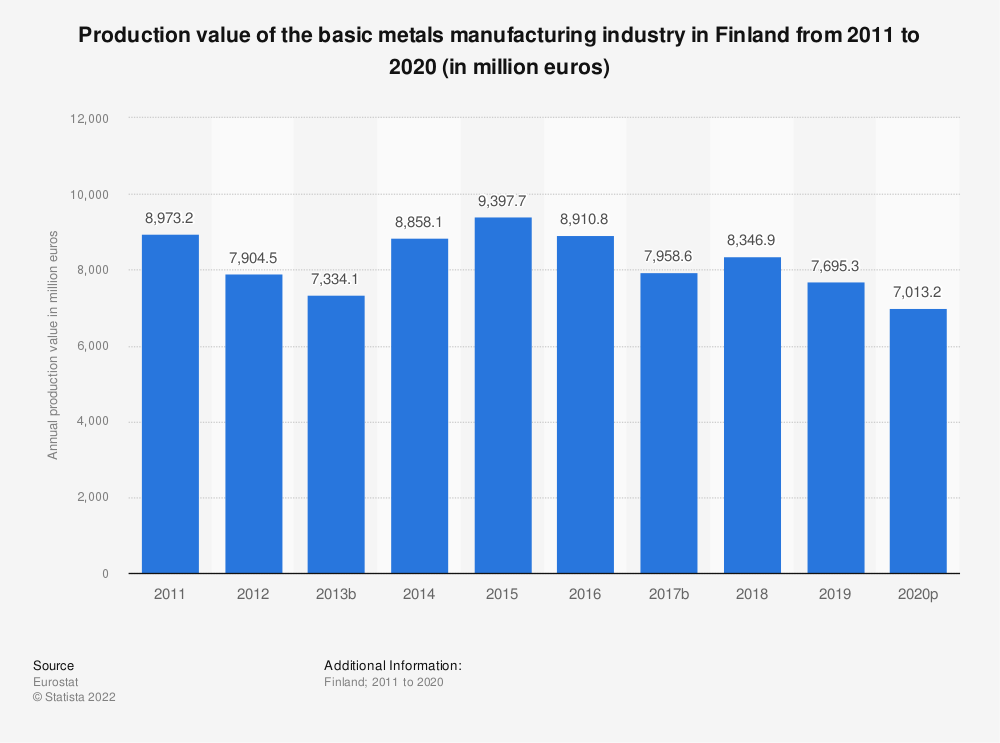 Statistic: Production value of the basic metals manufacturing industry in Finland from 2008 to 2014 (in million euros)   Statista