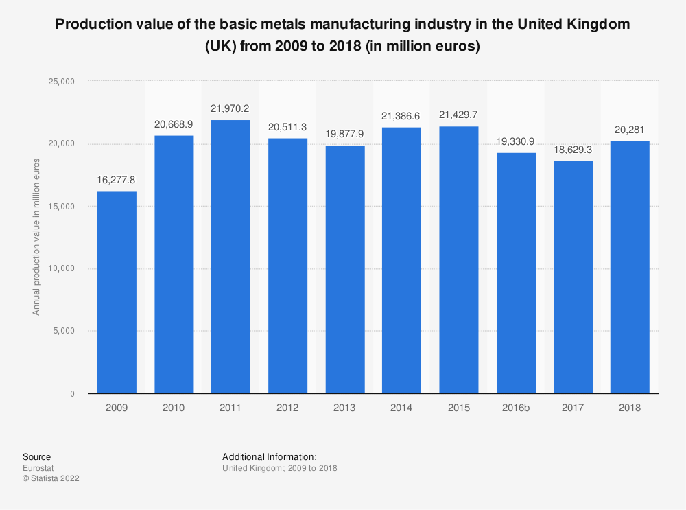 Statistic: Production value of the basic metals manufacturing industry in the United Kingdom (UK) from 2008 to 2015 (in million euros) | Statista