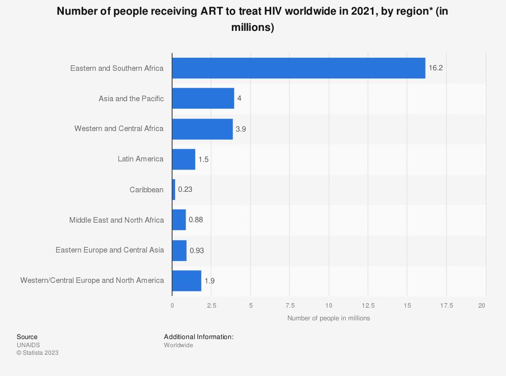 Statistic: Number of people receiving ART to treat HIV worldwide in 2019, by region (in millions)* | Statista