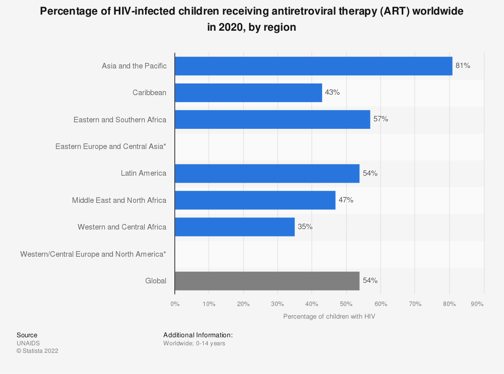 Statistic: Percentage of HIV-infected children receiving antiretroviral therapy (ART) worldwide in 2019, by region | Statista