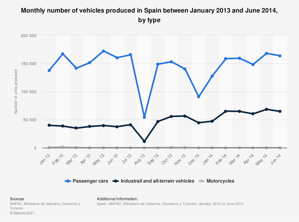 Statistic: Monthly number of vehicles produced in Spain between January 2013 and June 2014, by type | Statista