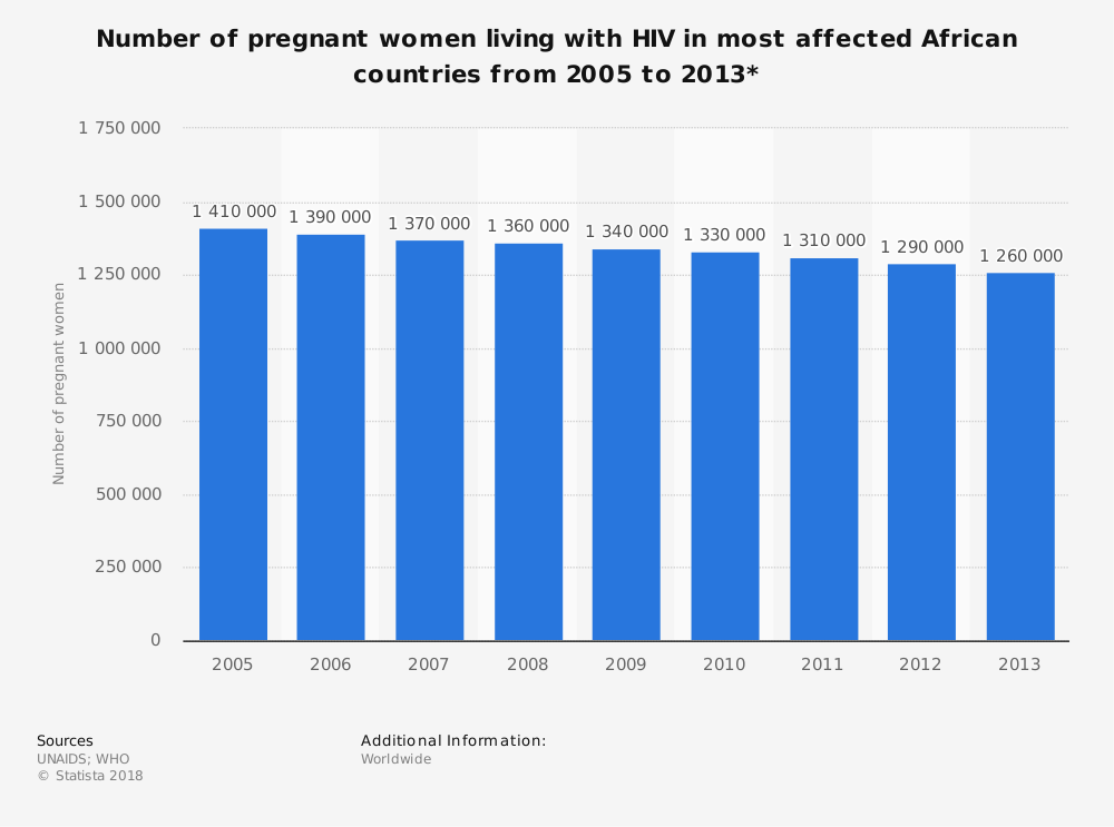 Statistic: Number of pregnant women living with HIV in most affected African countries from 2005 to 2013* | Statista