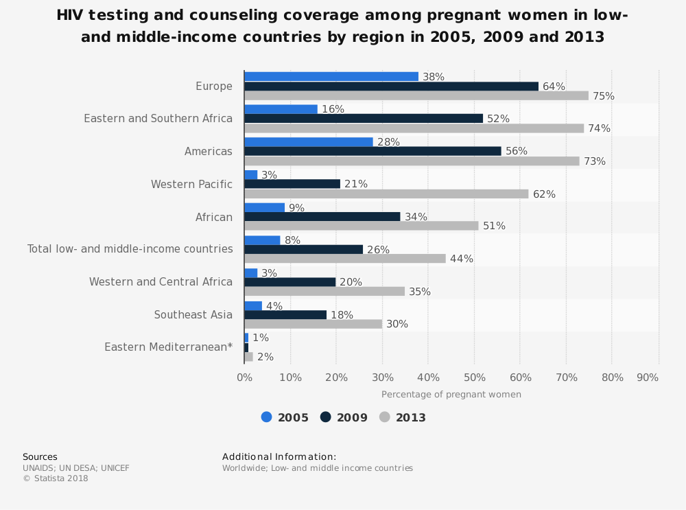 Statistic: HIV testing and counseling coverage among pregnant women in low- and middle-income countries by region in 2005, 2009 and 2013 | Statista