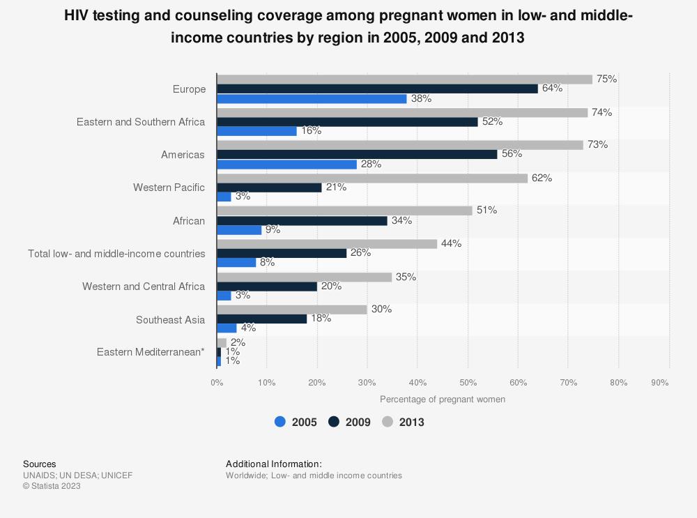 Hiv testing for pregnant women