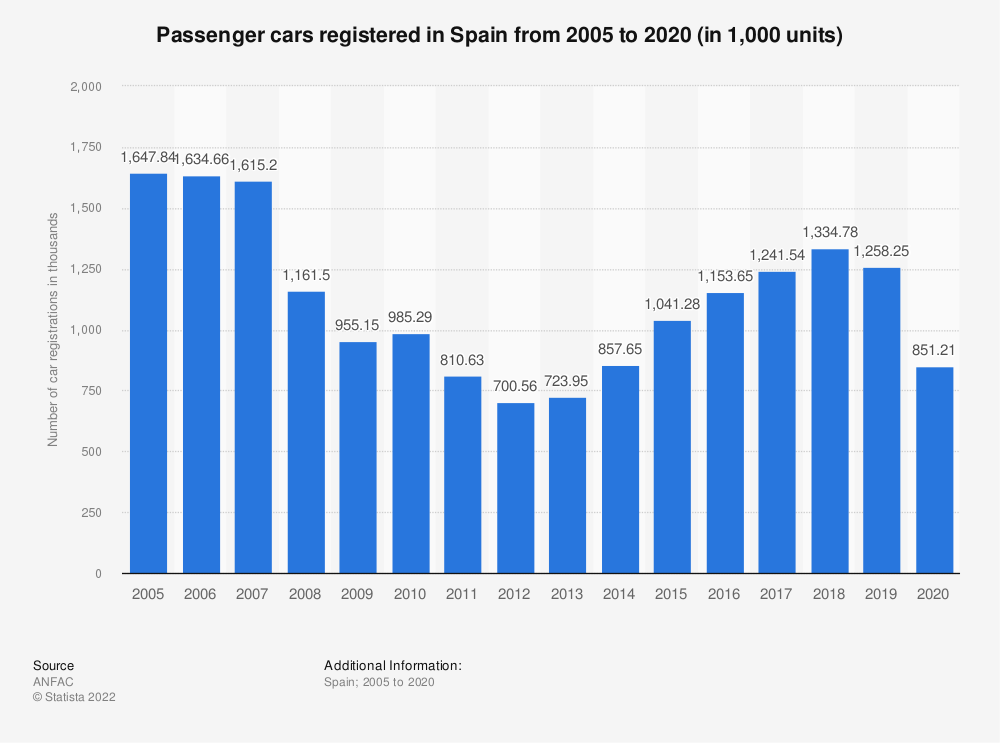 Statistic: Number of new passenger cars registered in Spain from 2000 to 2019 (in 1,000s) | Statista
