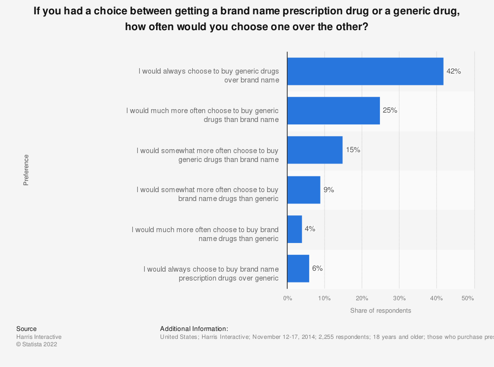 Statistic: If you had a choice between getting a brand name prescription drug or a generic drug, how often would you choose one over the other? | Statista