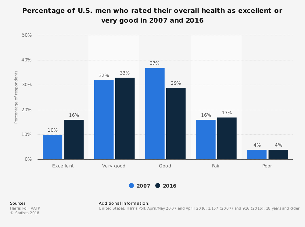 Statistic: Percentage of U.S. men who rated their overall health as excellent or very good in 2007 and 2016 | Statista