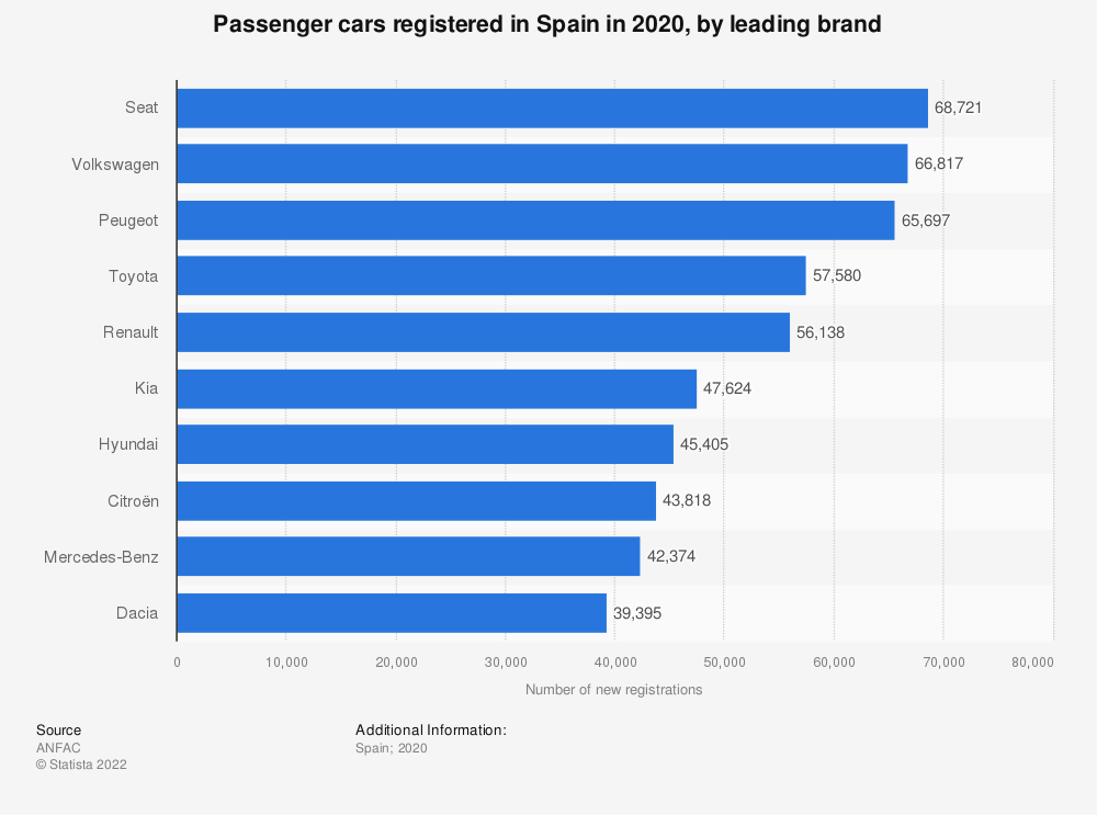 Statistic: Number of passenger cars registered in Spain in 2018, by leading brand | Statista