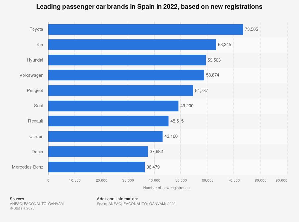 spain best selling car brands 2015 statistics