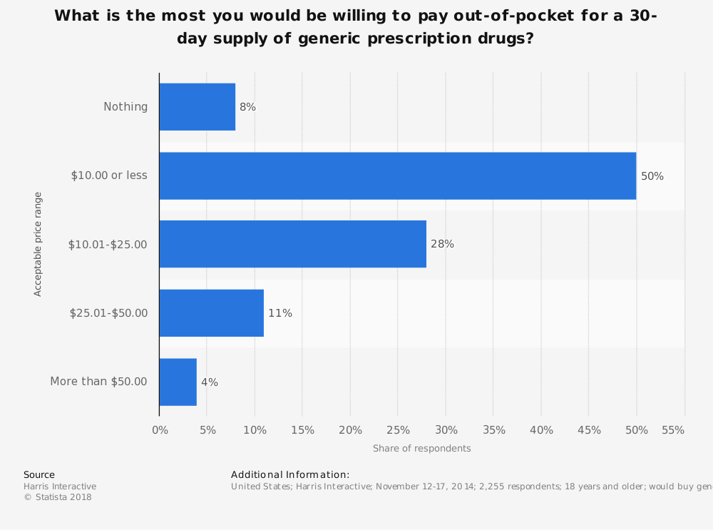 Statistic: What is the most you would be willing to pay out-of-pocket for a 30-day supply of generic prescription drugs? | Statista