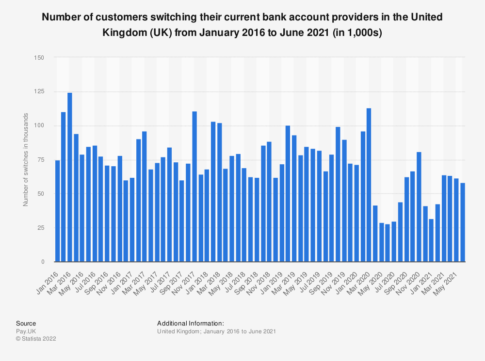 Statistic: Number of customers switching their current bank account providers in the United Kingdom (UK) from January 2016 to December 2020 (in 1,000s) | Statista