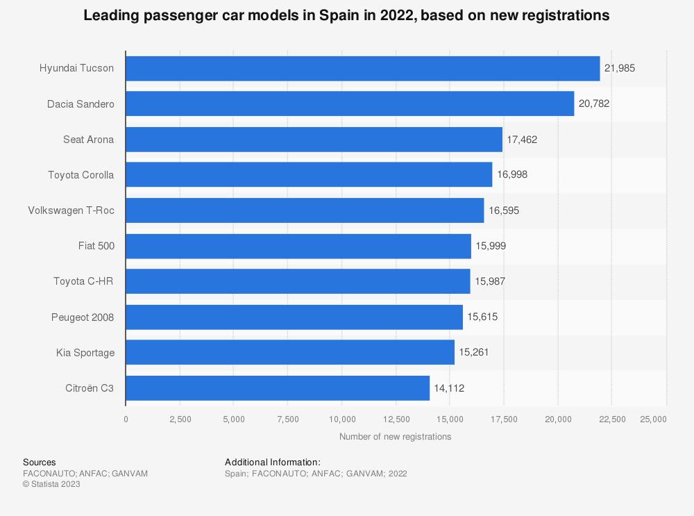 Statistic: Number of passenger cars registered in Spain in 2018, by model | Statista