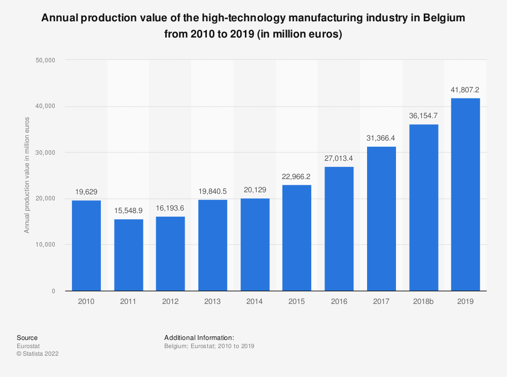 Statistic: Annual production value of the high-technology manufacturing industry in Belgium from 2009 to 2016 (in million euros) | Statista