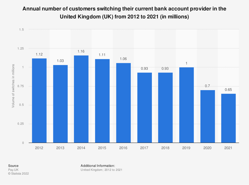 Statistic: Annual number of customers switching their current bank account provider in the United Kingdom (UK) from 2012 to 2018 (in millions) | Statista