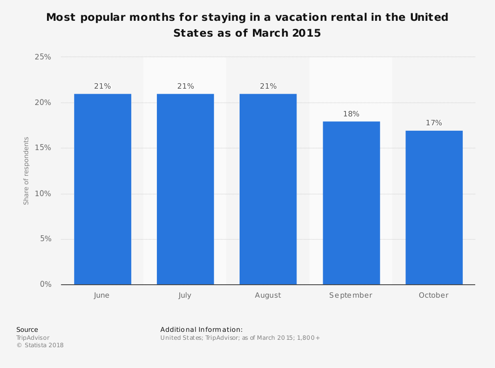 Statistic: Most popular months for staying in a vacation rental in the United States as of March 2015 | Statista