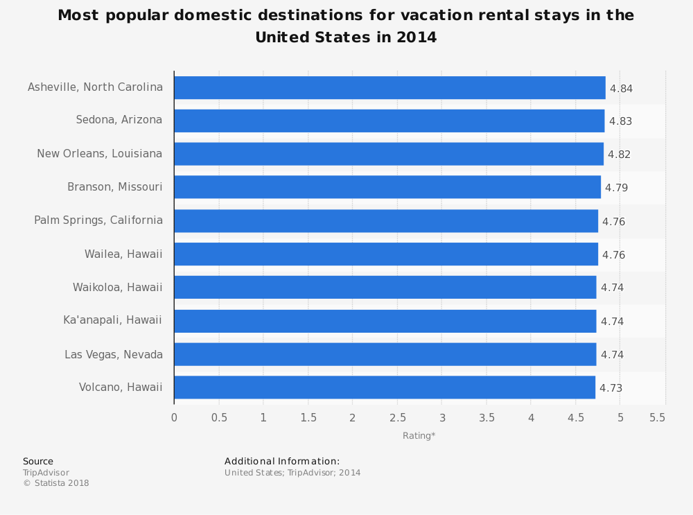 Statistic: Most popular domestic destinations for vacation rental stays in the United States in 2014 | Statista