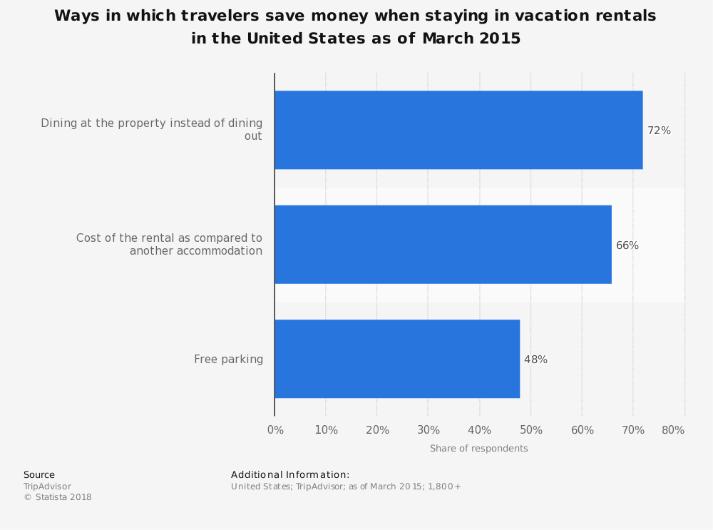 Statistic: Ways in which travelers save money when staying in vacation rentals in the United States as of March 2015 | Statista