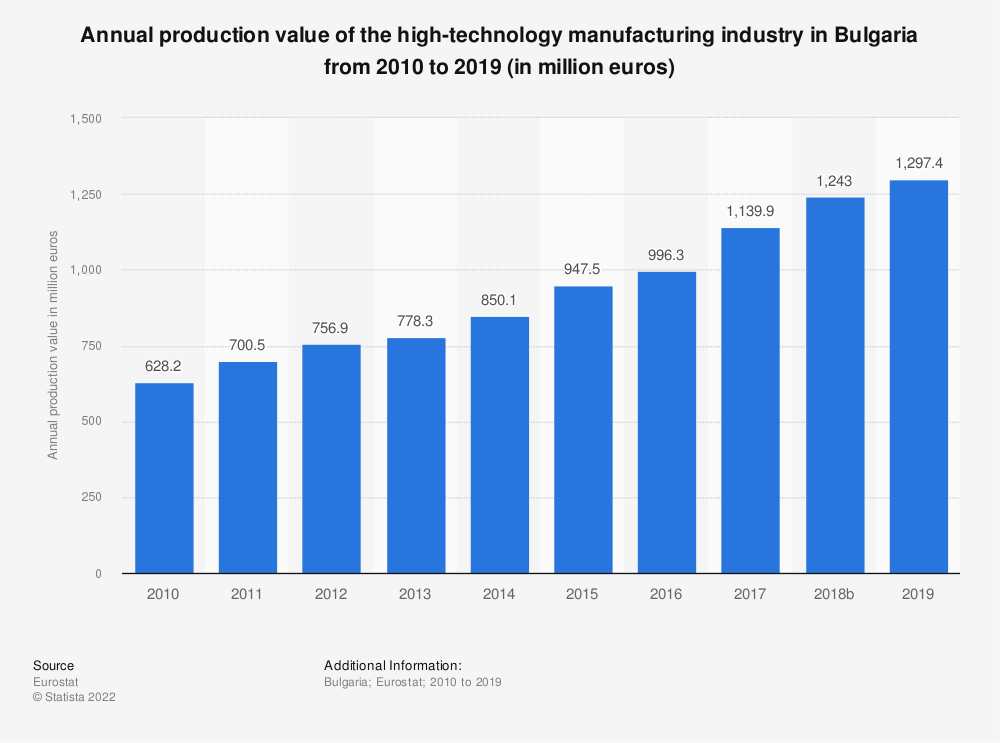 Statistic: Annual production value of the high-technology manufacturing industry in Bulgaria from 2008 to 2016 (in million euros) | Statista