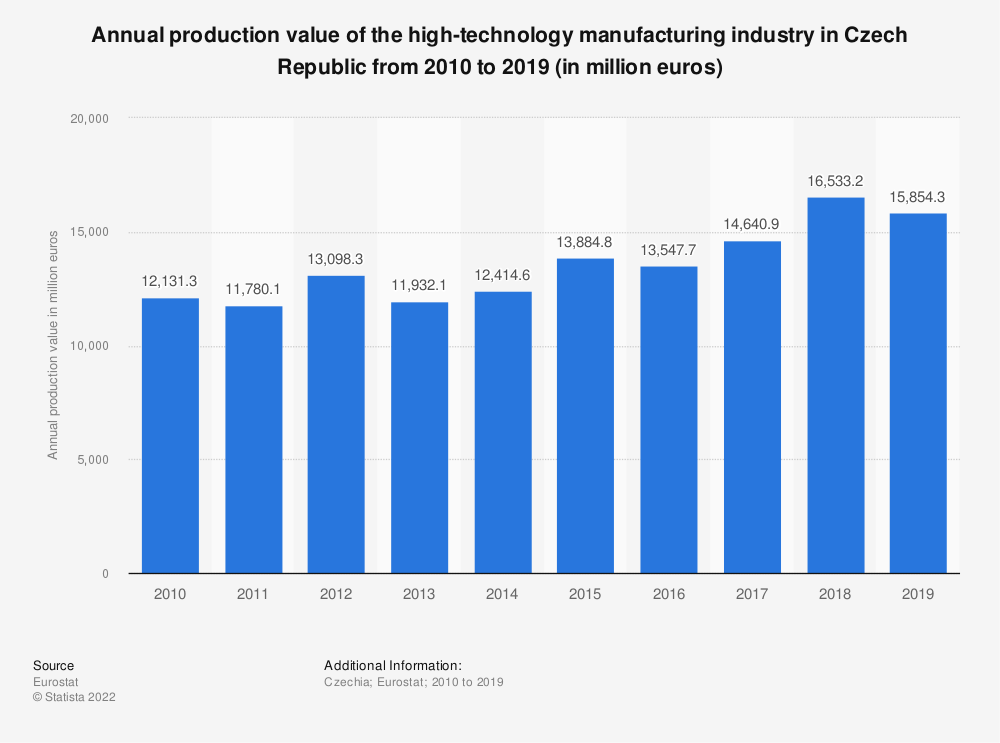 Statistic: Annual production value of the high-technology manufacturing industry in Czech Republic from 2009 to 2016 (in million euros) | Statista