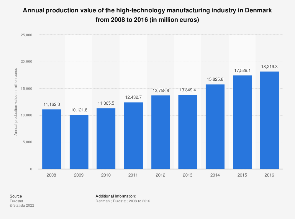 Statistic: Annual production value of the high-technology manufacturing industry in Denmark from 2008 to 2016 (in million euros) | Statista