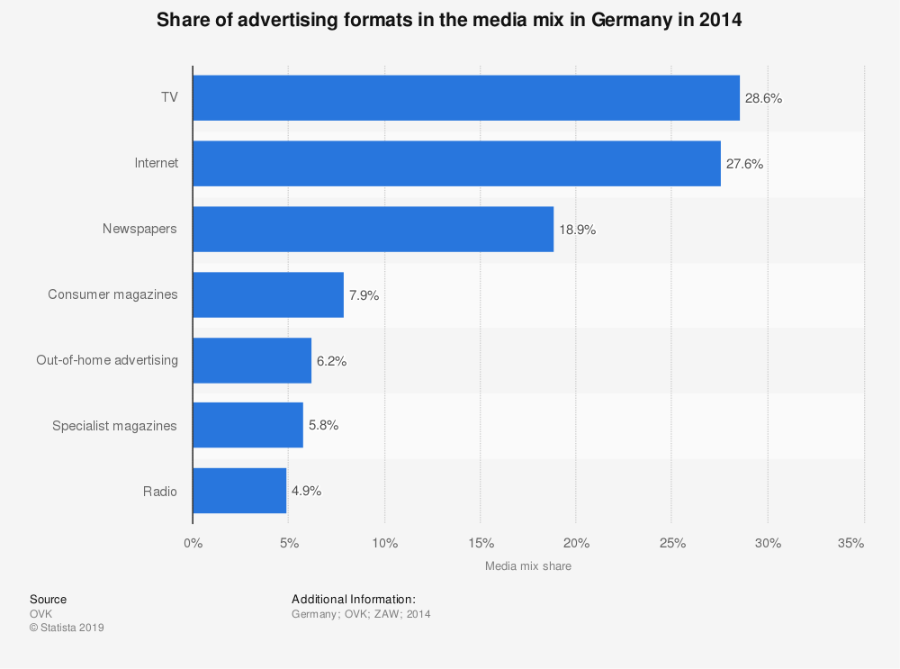 Statistic: Share of advertising formats in the media mix in Germany in 2014 | Statista