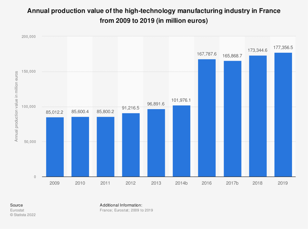Statistic: Annual production value of the high-technology manufacturing industry in France from 2008 to 2016 (in million euros) | Statista
